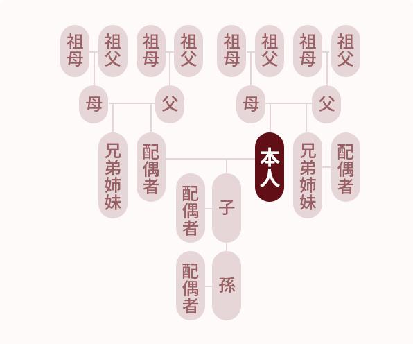 アスカフリー会員の適用範囲のイメージ図